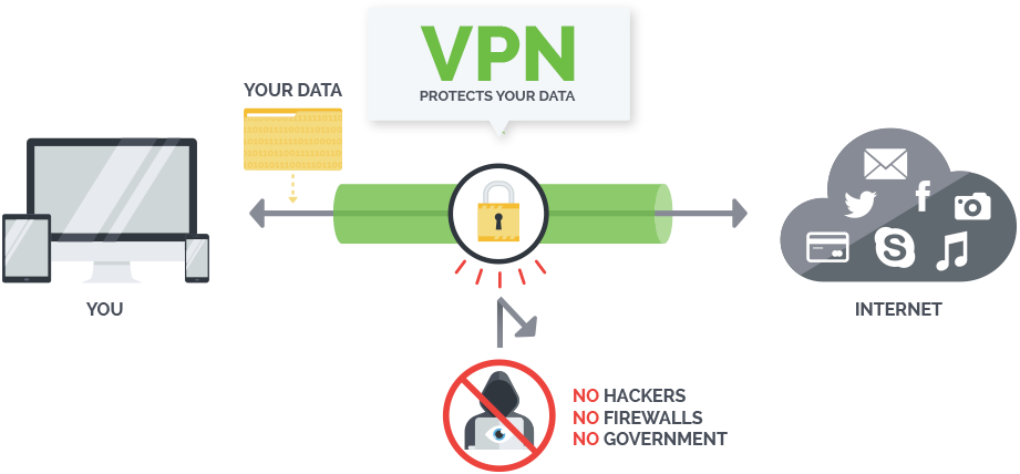 Whats the best vpn to protect online privacy yoosecurity whats the best vpn to protect online privacy stopboris Images