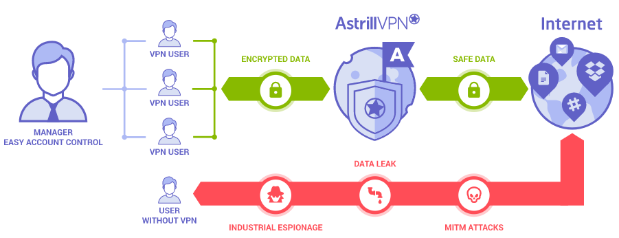 Astrill VPN Review 2019 - Shining Star on VPN Sky