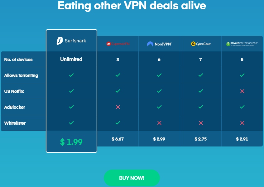 Surfshark VPN Review 2019 - Low Cost But An Emerging VPN